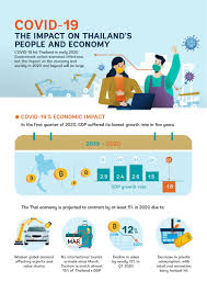 COVID19: The Impact on Thailand's People and Economy