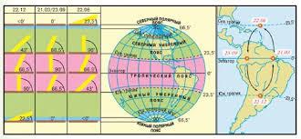 Зависимость температуры воздуха География Реферат доклад  Рис 25 Пояса освещённости Земли