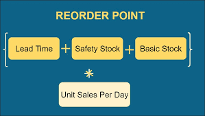Sales Per Day Formula What Is Reorder Point Rop System And How It Is Calculated