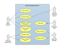 file online shopping system use case diagram jpg   wikimedia commonsfile online shopping system use case diagram jpg