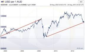 Xe Aud Usd Currency Exchange Rates
