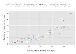 Total Screentime In Seconds For Game Of Thrones Characters