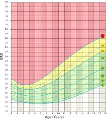Girls Height Weight Chart Child Growth Chart Girl Female Uk Attachment Wepco Co