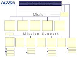 Nnsa New Org Chart Pdf Document