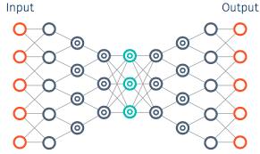 Deep Neural Network Ai Machine Learning 101 Part 2 The Neural Network Deep
