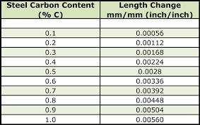 440c Heat Treat Chart Dimensional Changes After Heat Treatment