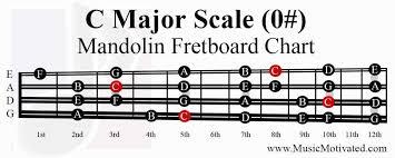 C Major A Minor Scale Charts For Mandolin
