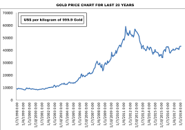 Gold Price 2018 Chart Gold Price Chart Today Usa Currency Exchange Rates