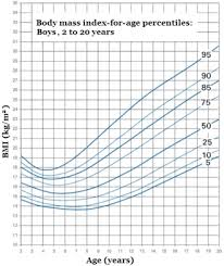Youth Height Chart Bmi Percentile Chart For Boys Height