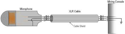 mic cable wiring diagram wiring diagram for xlr microphone wiring image xlr mic wiring diagram the wiring diagram on wiring