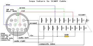 a gamers guide to scart cables sockets and switches
