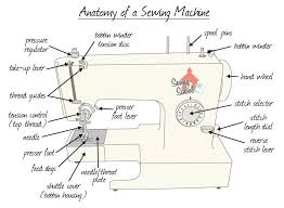 Basic Sewing Machine Supplies