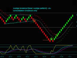 Day Trading Breakout Strategy Renko Strategy