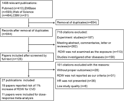 An Overall And Dose Response Meta Analysis Of Red Blood Cell