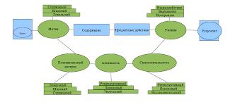 Глава 1. Теория, методология и практика обучения, воспитания и ...