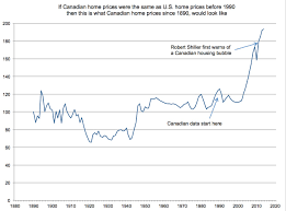 A Chart To Put The Canadian Housing Bubble In Perspective