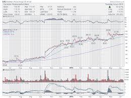 Trading Ideas 5 Stocks To Watch V Ibm Sonc Dpz Mlnx
