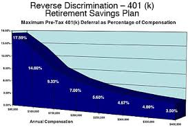 Nonqualified Deferred Compensation Plan Reporting Examples Chart Retirement Services