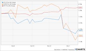 Netflix Stock Quote Adorable Spy Stock Quote Adorable Tax Reform Facebook Apple Netflix Google