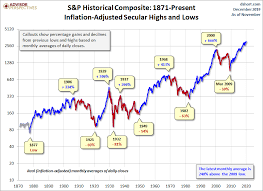 A Perspective On Secular Bull And Bear Markets Dshort