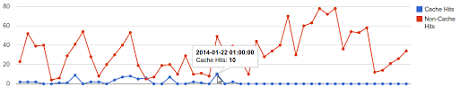 Google Charts Php Example Php Reporting With Google Charts Maxcdn One