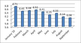 Ceo Confidence Index Chart September 2015 Ceo Confidence Index Ceos Are Angry At