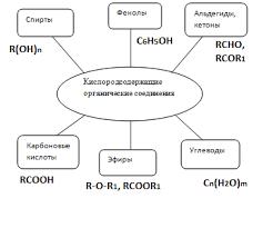 Конспект урока по Химии Кислородсодержащие органические  Классификация кислородсодержащих органических соединений