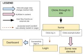 Click Chart Diagram Ux Flow Chart Template Example User Flow Flow Chart