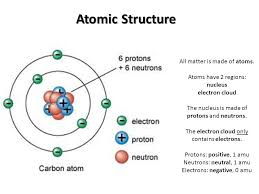Structure Of Atom Atomic Structure Of Matter Energy Levels Electronic
