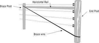 electrobraid horse fence system installation manual brace wire diagram