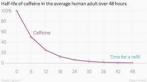 Half Life Of Caffeine In The Average Human Adult Over 48 Hours