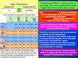 Temperature Range For Fever What Is A Fever Chart Fever