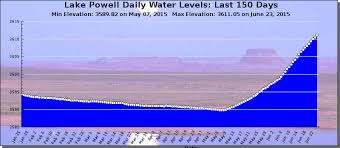 Lake Powell Water Level Chart Whats New