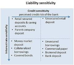 assets and liabilities asset and liability management wikipedia