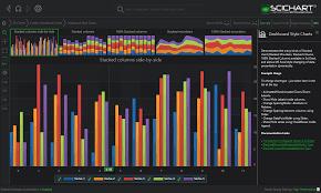 Sci Chart Wpf Dashboard Style Column Charts Fast Native Chart