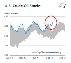 Crude Oil Stock Chart Ongmali Money Blogger This Chart Shows Why The Oil Bust