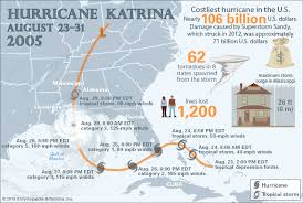 hurricane katrina damage deaths aftermath facts  hurricane katrina