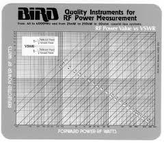 Swr Chart 4400 012 Vswr Chart Bird Power Vs Vswr Chart Bird