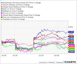 Chuff Chart Download Altabas Dissolution Altaba Inc Nasdaq Aaba Seeking