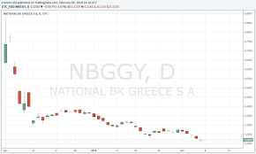 National Bank Of Greece Stock Chart Whats Next For National Bank Of Greece Shareholders Total
