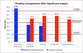 Hattie Effect Size Chart What Are The Most Effective Ways For Teachers To Teach Reading