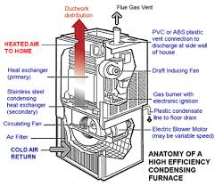 furnace and ac cost. Unique Cost The Cost Of Buying A New Furnace Or Central Air Conditioning Can Be Large  Expense Especially If You Have To Buy Both And AC In Furnace And Ac Cost