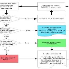 Pre Defined Mort Logic Tree Part Diagram Download