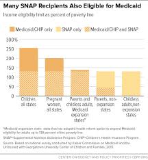 Alabama Food Stamp Chart Opportunities For States To Coordinate Medicaid And Snap
