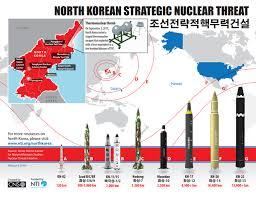 Space And Missile Systems Center Org Chart North Korea Nuclear Weapons Threat Nuclear Proliferation