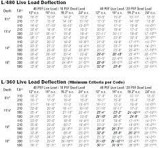 2x4 Ceiling Joist Span Chart Joist Calculator Amcast Co