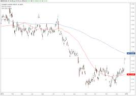 Slv Chart Trade Of The Day For December 28 2018 Ishares Silver Trust