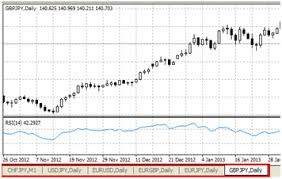 Forex And Mt4 Faq How Do I Show The Chart Tabs At The