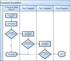 Project Management Process Flow Chart Template Project