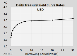 Treasury Yield Curve Chart Yield Curve Wikipedia